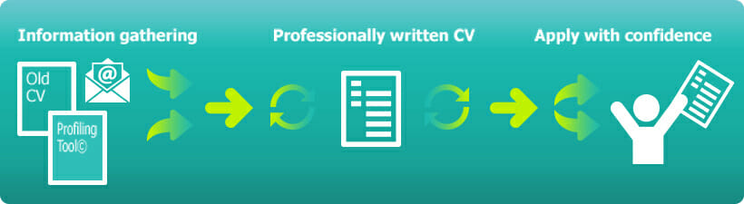 Cv writing services usa review